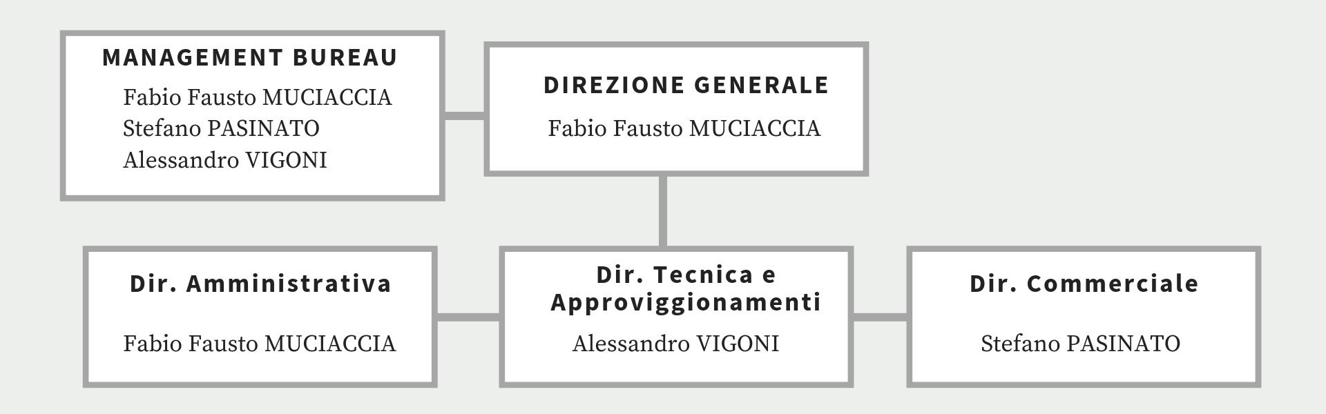 WEST organigramma
